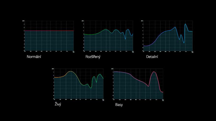 Zvukové předvolby