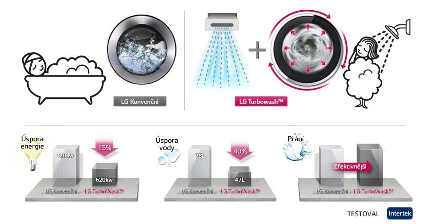 Účinnost pračky Turbowash