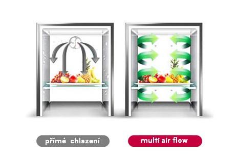 Multi Air Flow- rozšířené proudění vzduchu
