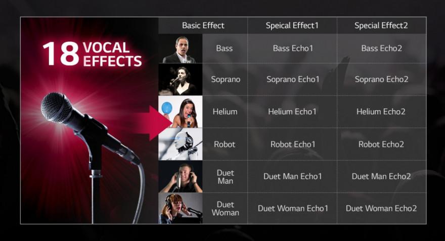 Hlasové efekty pro více zábavy