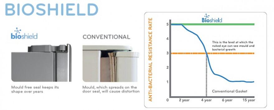 Bioshield - antibakteriální ochrana dveřního těsnění