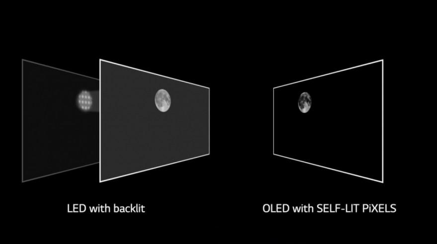 Čím se OLED technologie odlišuje od ostatních?